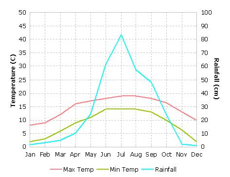 Darjeeling temperture graph