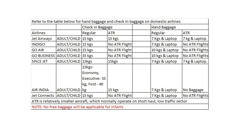 Luggage Structure of Indian domestic airlines