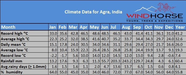 Climate Data Of Agra